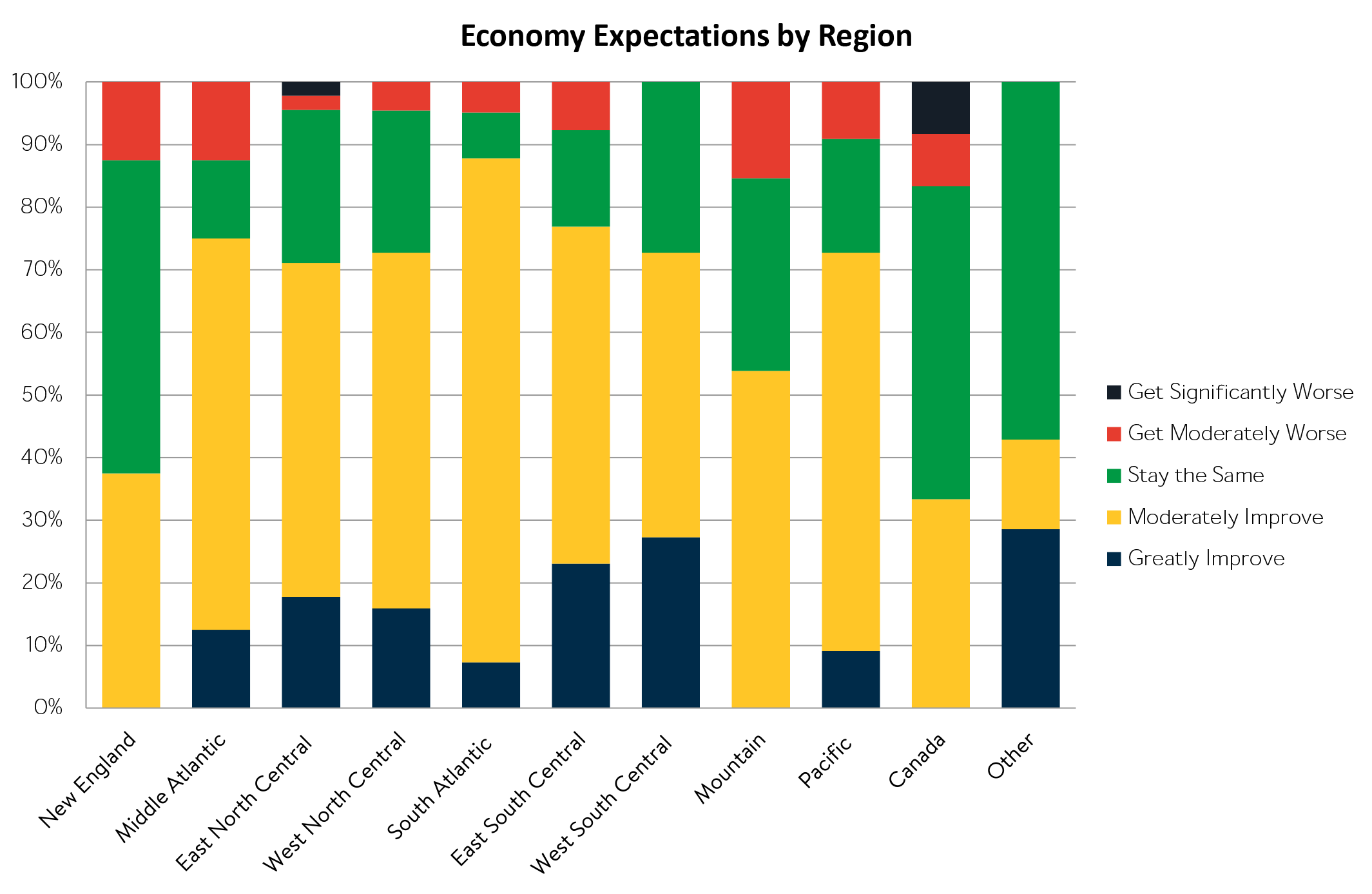 Economy Expectations By Region.png