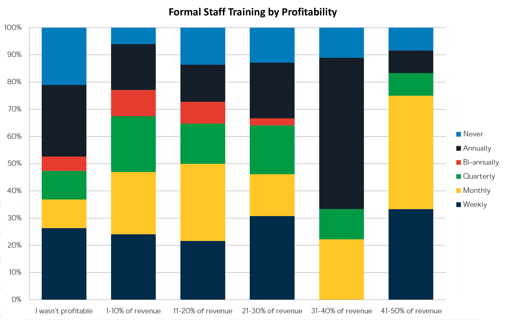 Formal Staff Training by Profitability.png