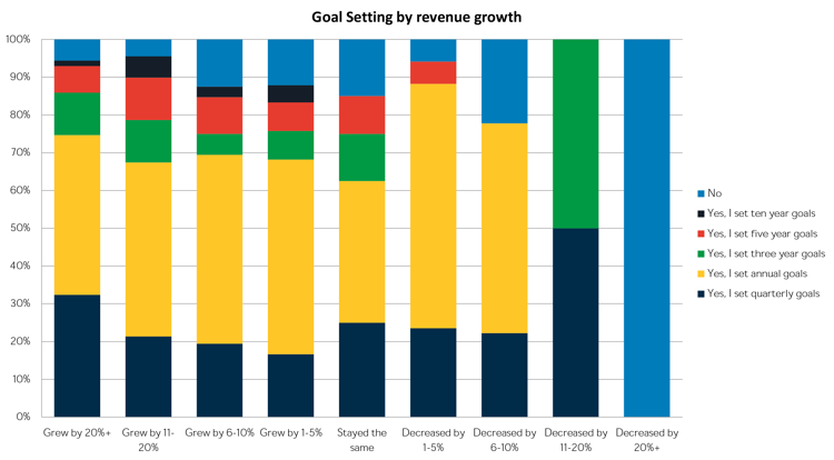 Goal setting by revenue growth.png
