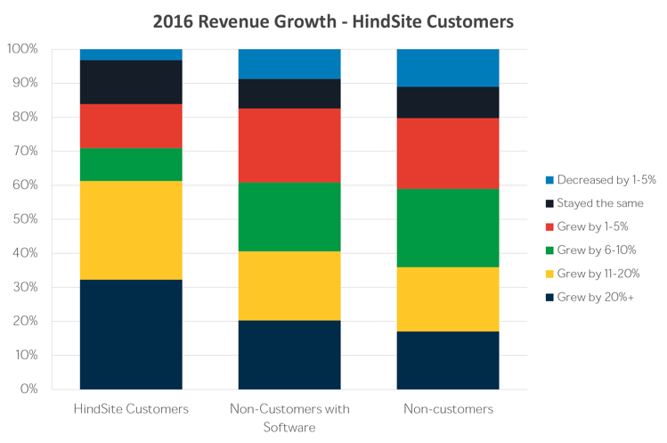 HindSite Customer Comparison-competition.png
