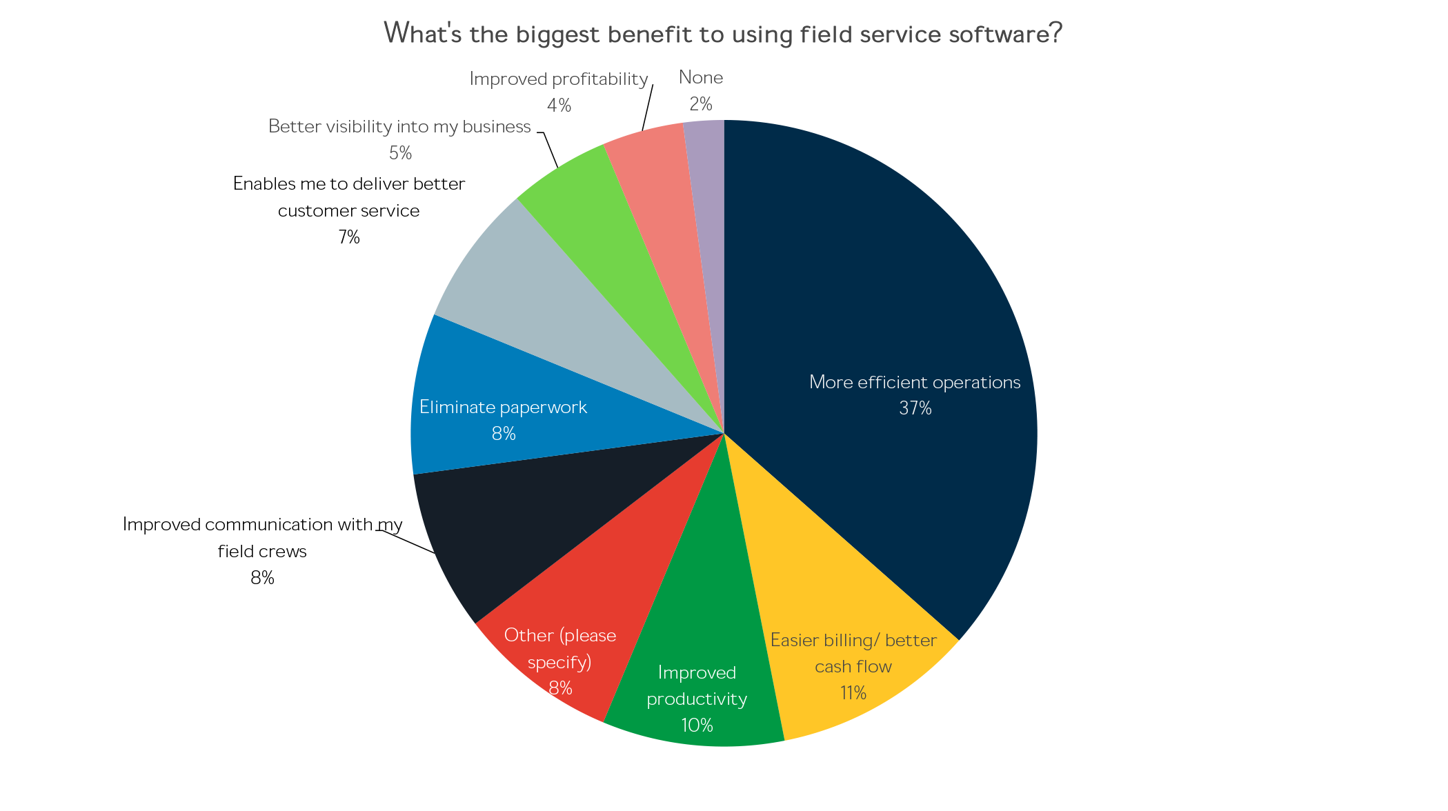 Whats the biggest benefit to using field service software.png