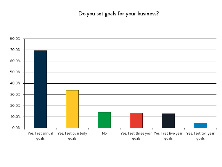 do you set goals for your business.png