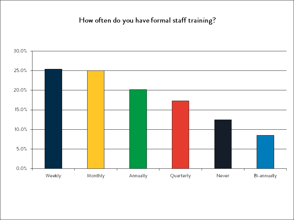 how often to you have formal staff training.png