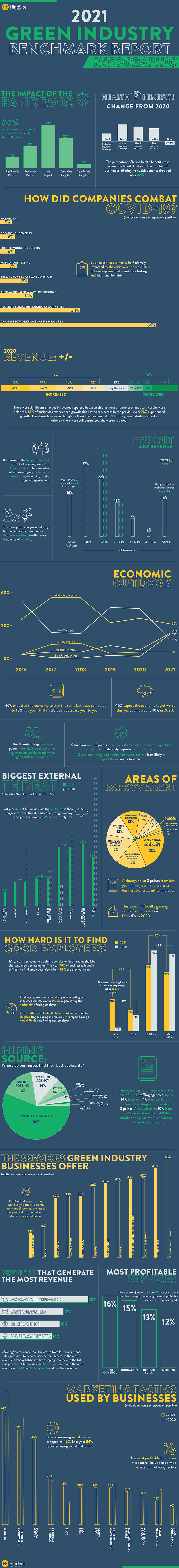 2021 Green Industry Benchmark Report infographic 3