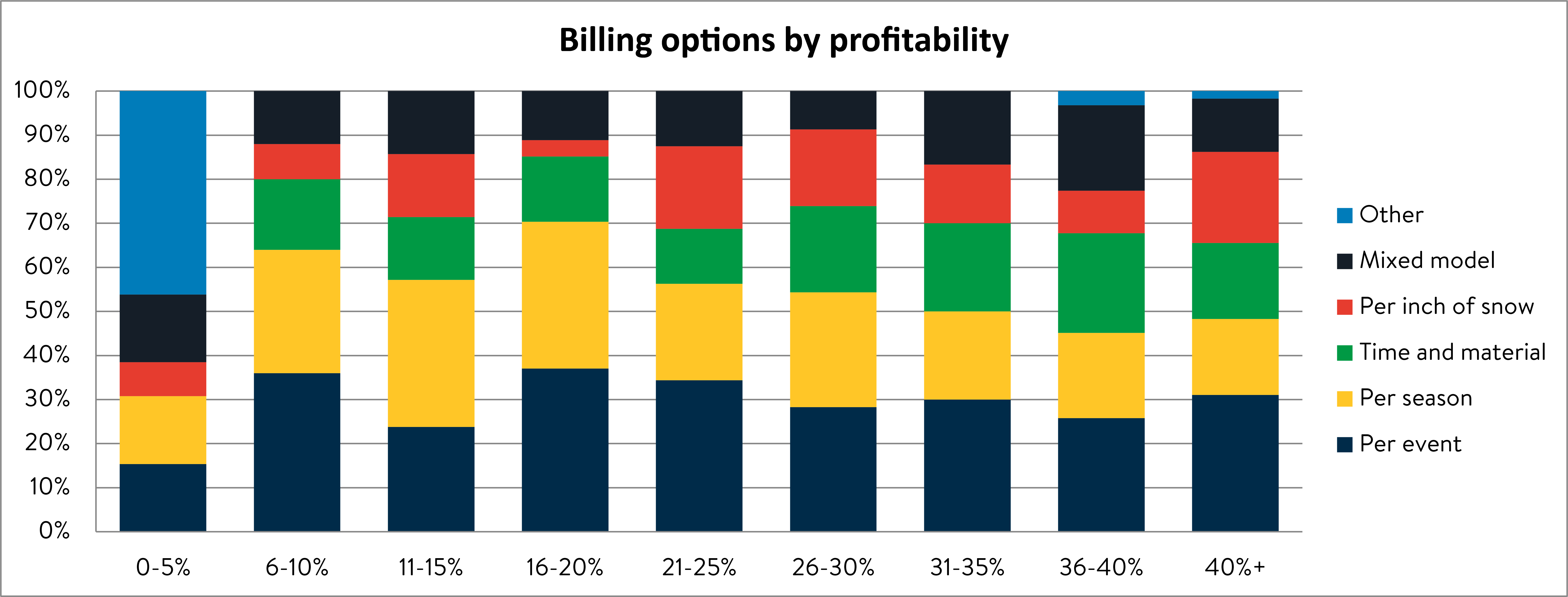 Billing options by profitability