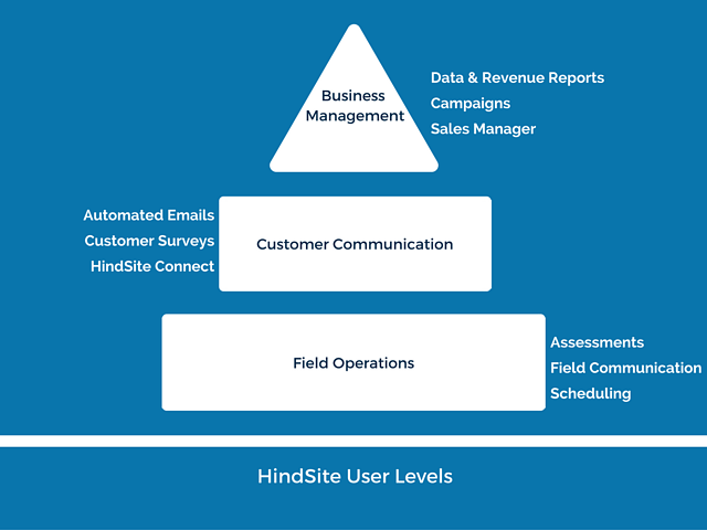 HindSite User Levels Field Software