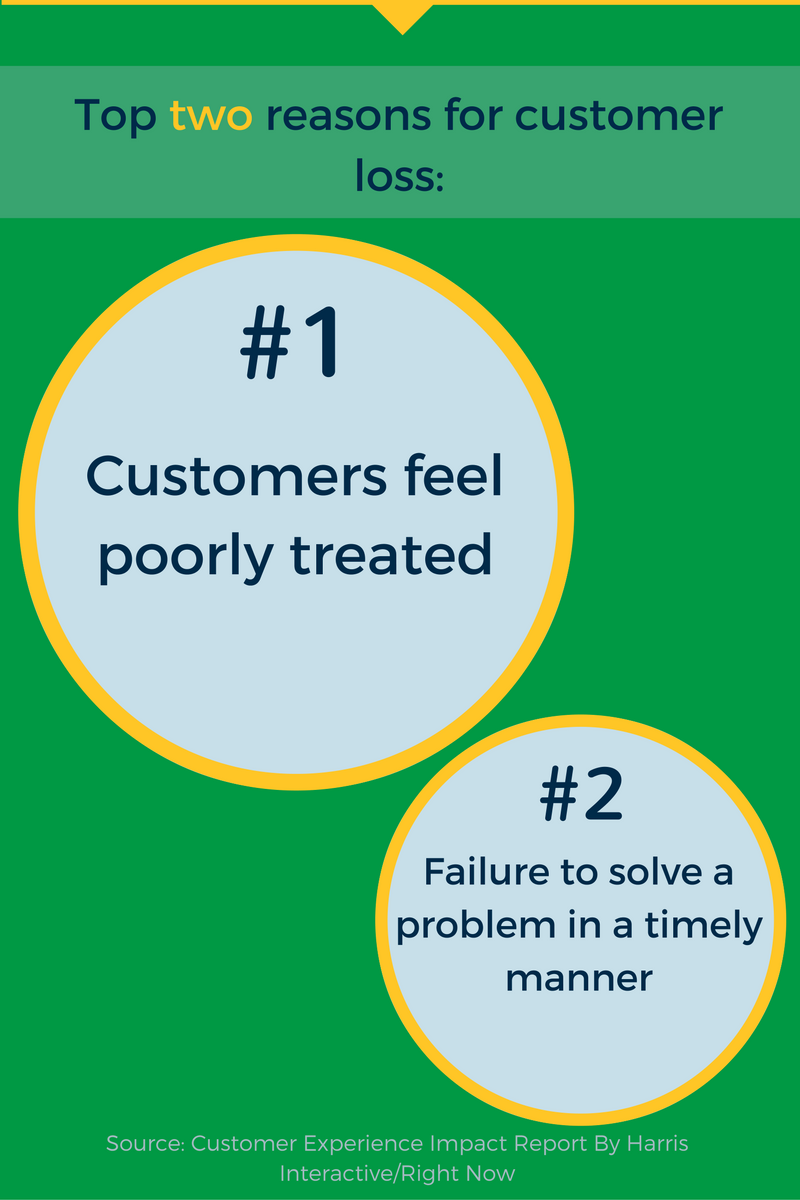 Customer Service- Stats, Facts and Quotes (1).png