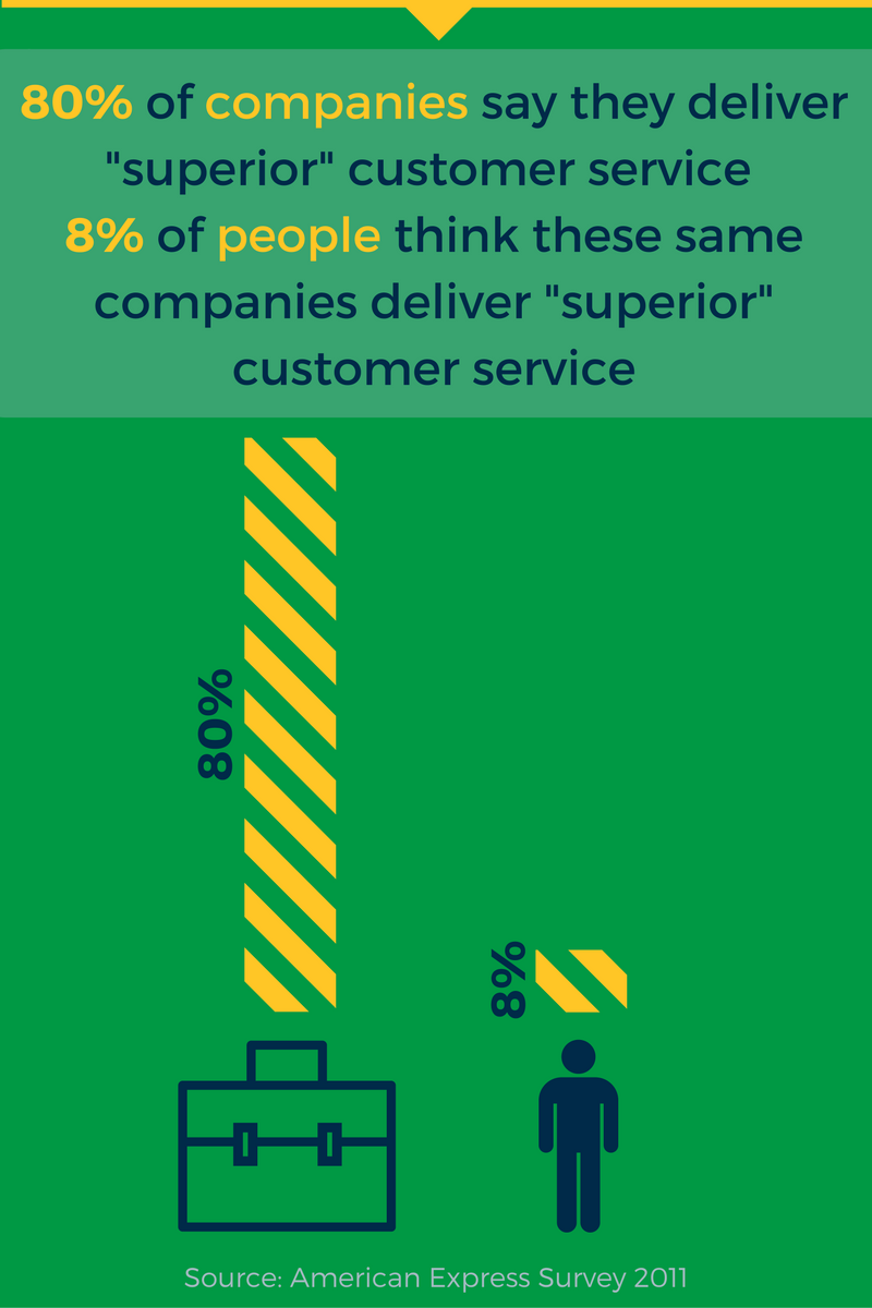 Customer Service- Stats, Facts and Quotes-1.png