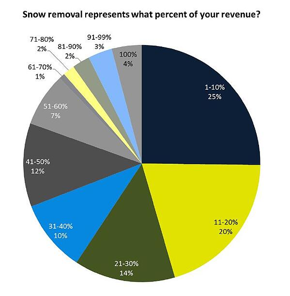 Snow removal represents what percent of your revenue?
