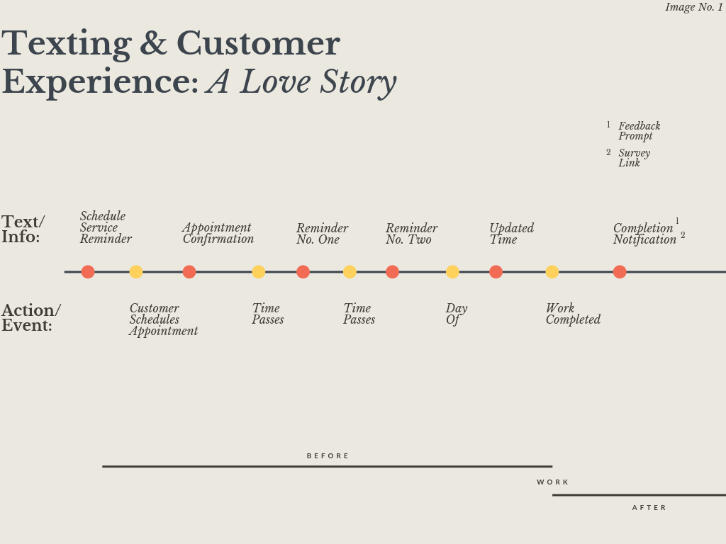 Texting & Customer Experience_ A Love Story
