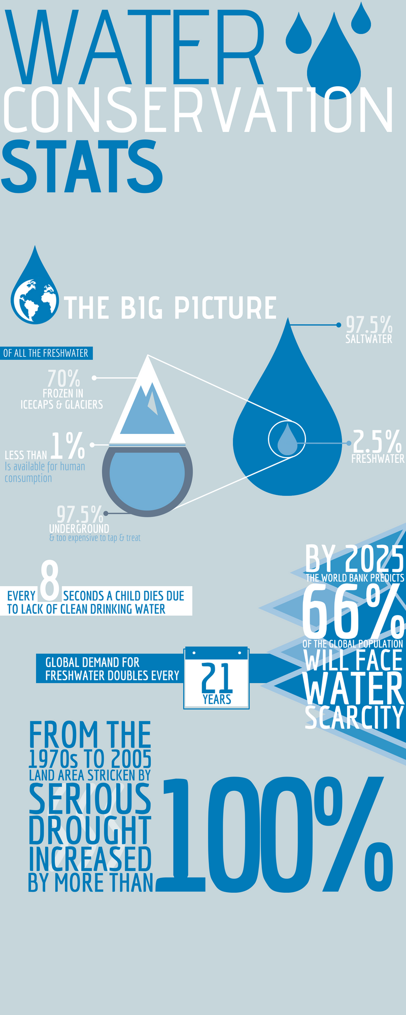 Water Conservation Stats for Your Irrigation Business (1)