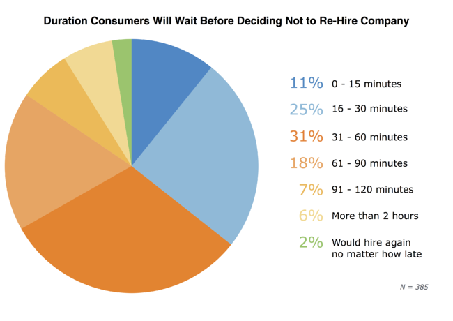 duration-consumers-will-wait_FINAL.png
