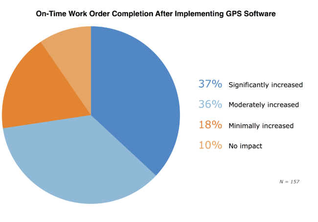 ontime-work-orded-completion_FINAL.png