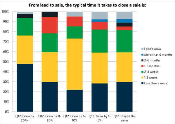 sales close time@4x