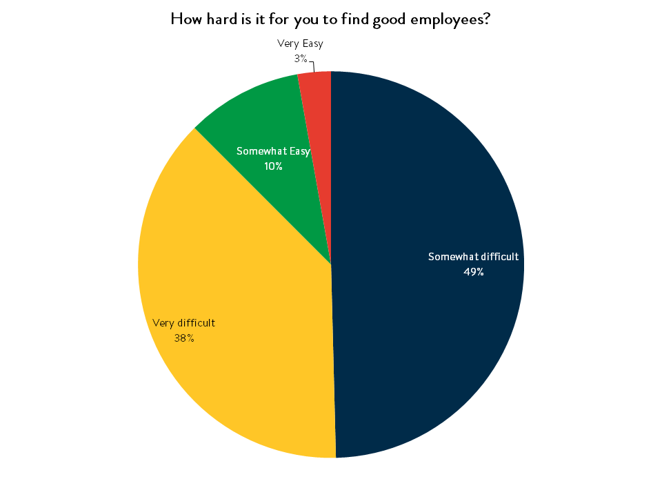 How hard is it to find good employees.png