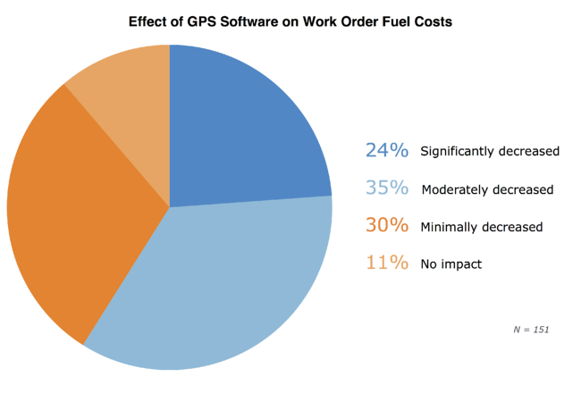 work-order-fuel-costs_FINAL.png